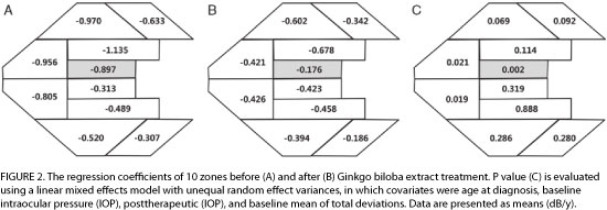 Figure 2 - the 10 glaucoma hemifield test zones before and after Ginkgo biloba extract treatment